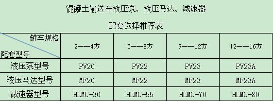 混凝土设备液压泵推荐表